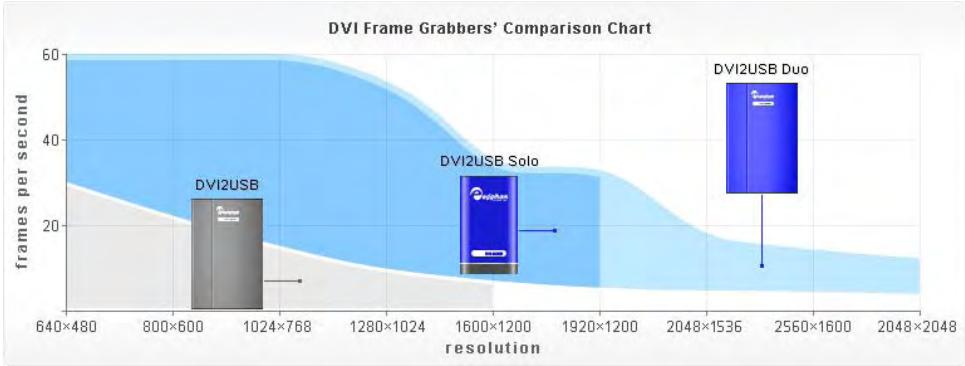 DVI to USB Frame Grabber Comparison