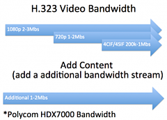 H.323 and SIP Bandwidth