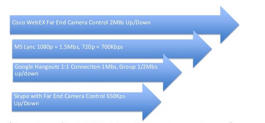 cloud based video bandwidth