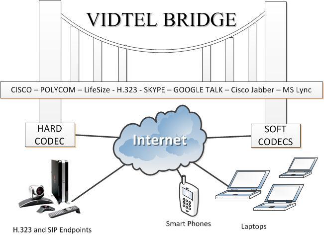 VidTel Soltuion bridging MS Lync and Cisco Jabber