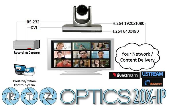 PTZ_Optics_H.264_Live_WebCasting