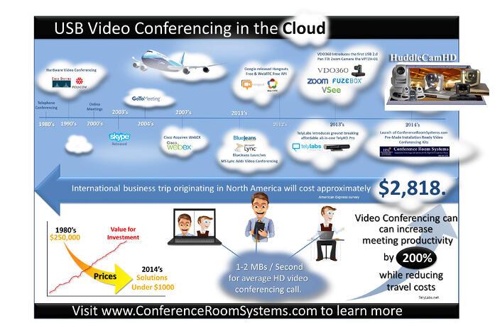 Video_Conferencing_Timeline