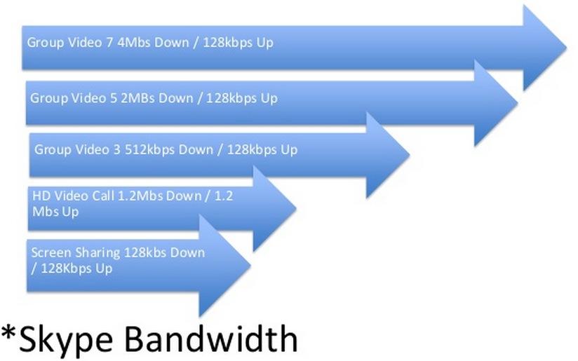 Skype_cloud_bandwidth