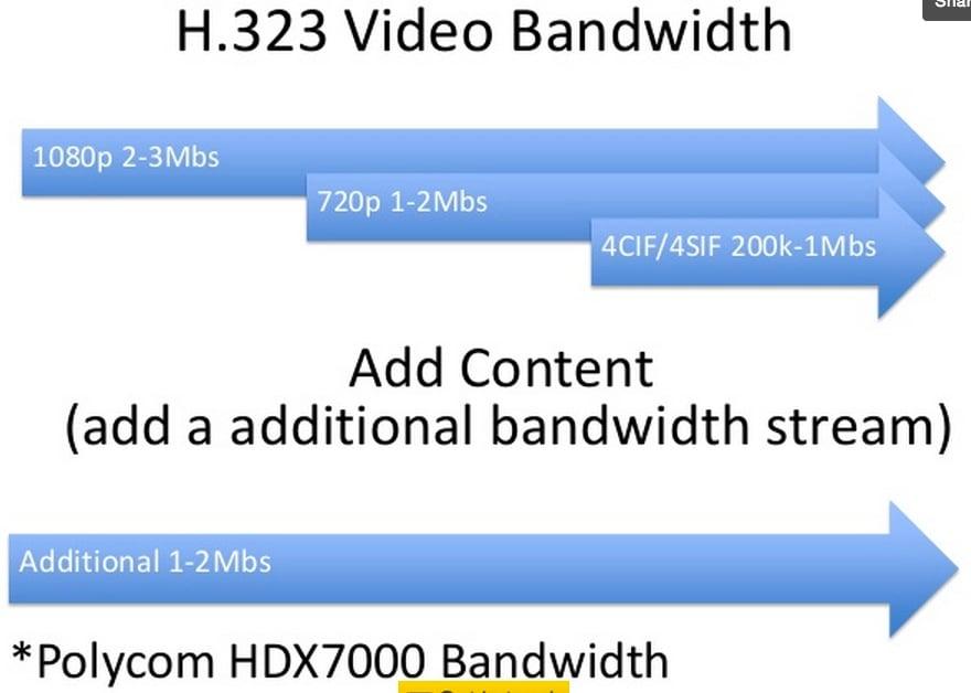 H.323_Bandwidth