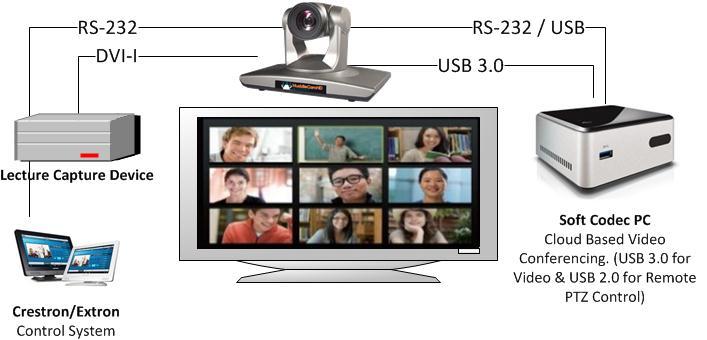 USB_and_HDMI_simultaneuos_ouput_camera