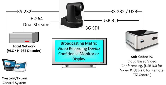 Why simultaneous usb hdmi dvi and ip streaming options are control video confernecing with a confidence monitor asfbconference2016 Image collections