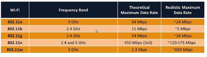 wireless_bandwidth_IEEE