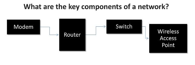 basic_wireless_access_point