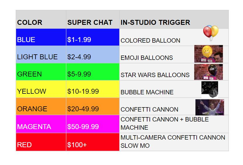 Donation Tiers for YouTube Live Streaming.jpg