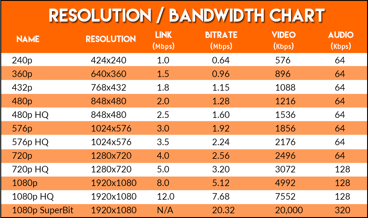 Wireless USB 2 Resolution and Bandwidth Chart.png
