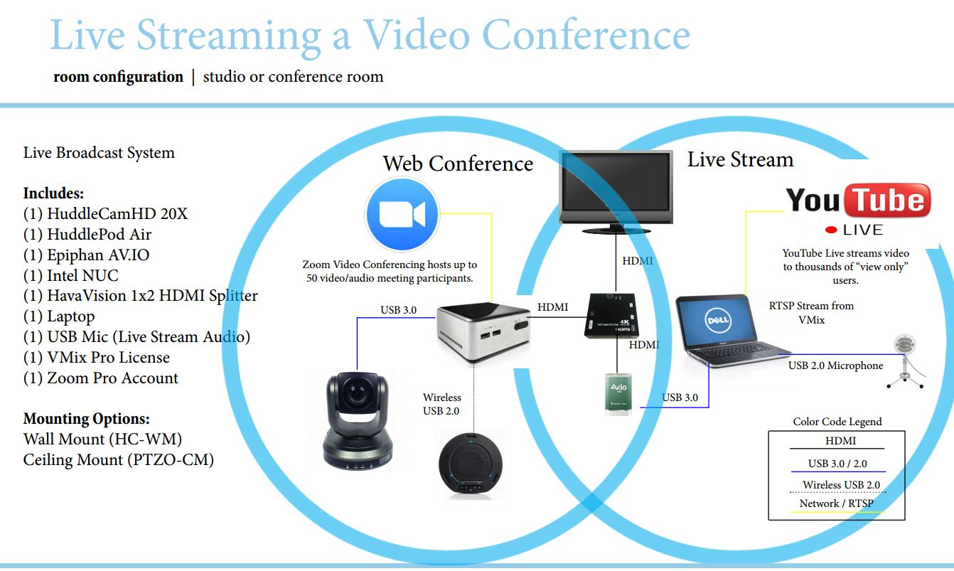 When to video conference when to live stream and when to do both livestreamingavideoconferenceonyoutubelive asfbconference2016 Image collections