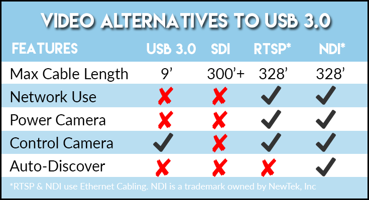 USB 3 Extension Chart 5